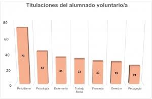 Foto 2. Gráfico 1